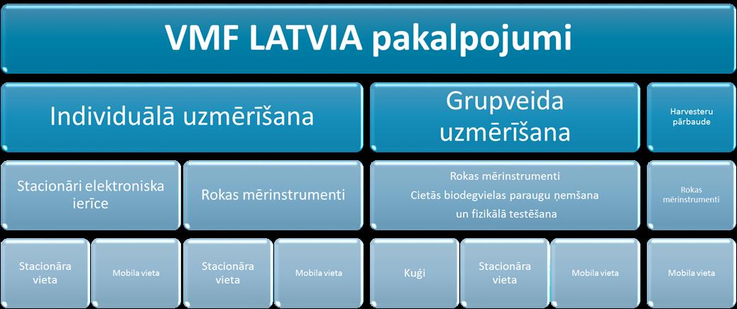 VMF LATVIA